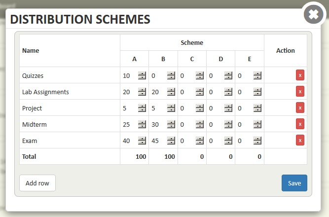 Screen shot of Distribution Schemes window.